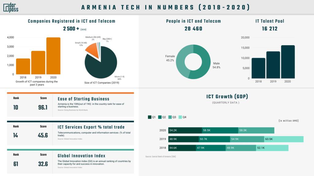 Armenian Tech in numbers