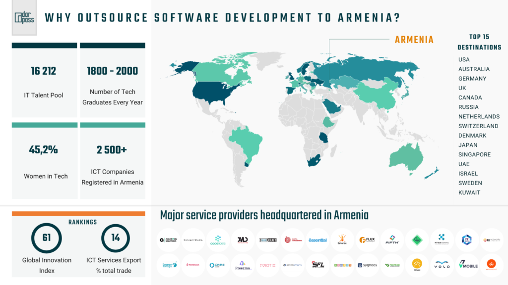 Why Outsource to Armenia